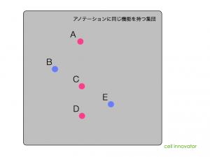 GO解析のイメージ。アノテーションに同じ機能を持つことが分かっても、相互作用の情報は含まれない。
