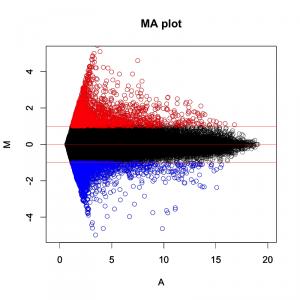 MAプロットに増加した遺伝子と減少した遺伝子を図示した例。赤:M > 1を満たす遺伝子。青:M < -1 を満たす遺伝子。