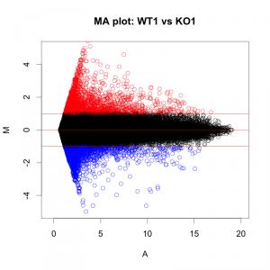 MA プロット。縦軸(M)、横軸(A)とも、log2変換された値。