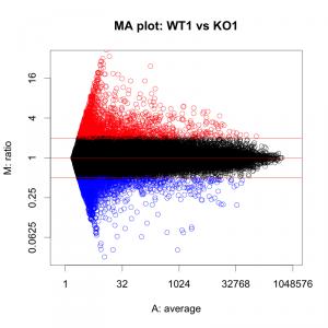 目盛りを、対数目盛り(2の倍数)で表示した MA プロット図。