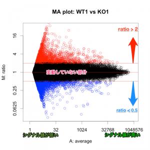 シグナル値の高低と、ratio の関係。