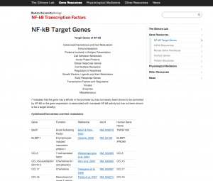 NF-kB のターゲットとなる遺伝子のデータベースの例1。Boston University Biology, NF-kB Transcription Factors.