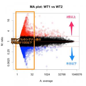 繰り返しサンプルのMAプロット。シグナル値が低い部分で変動しているように見える。