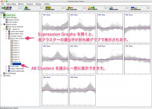 各クラスターに含まれている遺伝子の変動パターンの折れ線グラフ。
