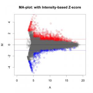 Intensity-based Z-score で色付けしたMAプロット。(フラグでカットしている。)