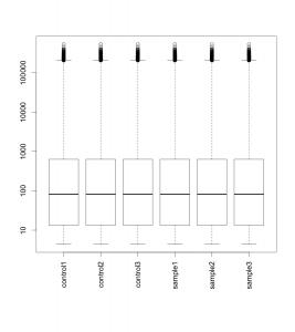 正規化後データのボックスプロット。