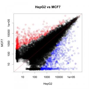 HepG2 と MCF7 を比較した散布図。