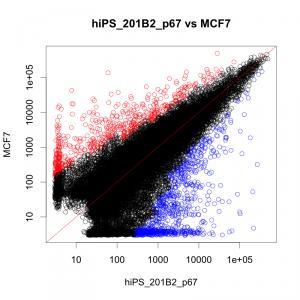iPS細胞と MCF7 の散布図。